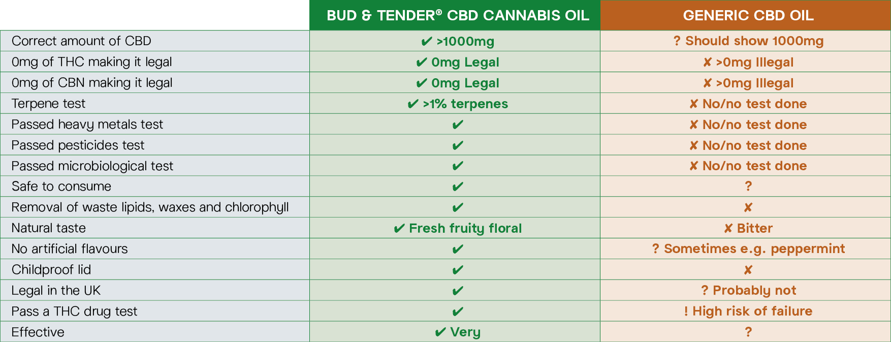 Bud & Tender Comparison Table