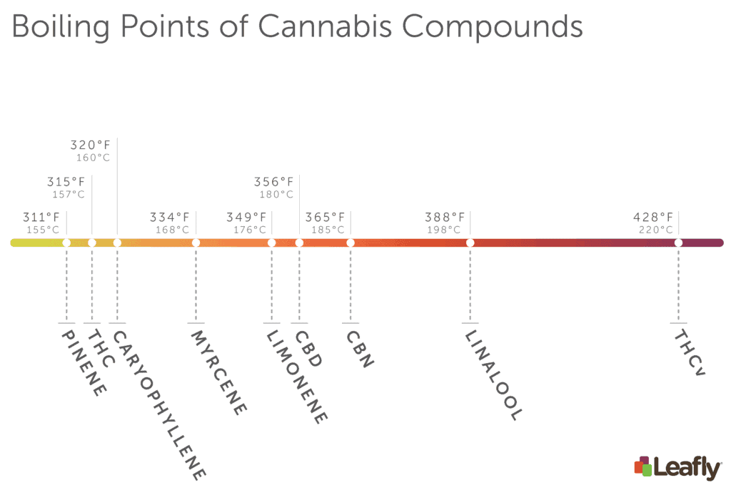 Boiling Points of Terpenes and Cannabinoids